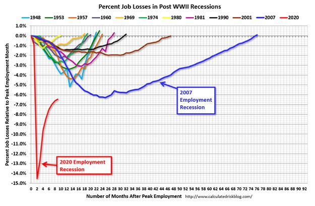 Job losses in recession weirdest year