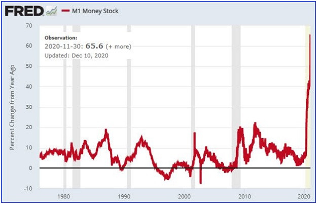 US money supply growth weirdest year