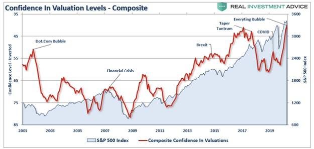 Investor confidence in stock valuations weirdest year