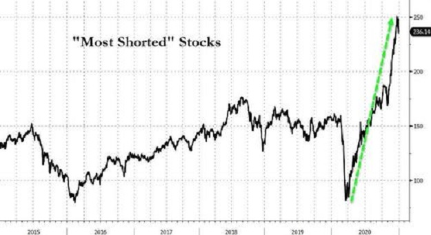 most shorted stocks crash of 2021