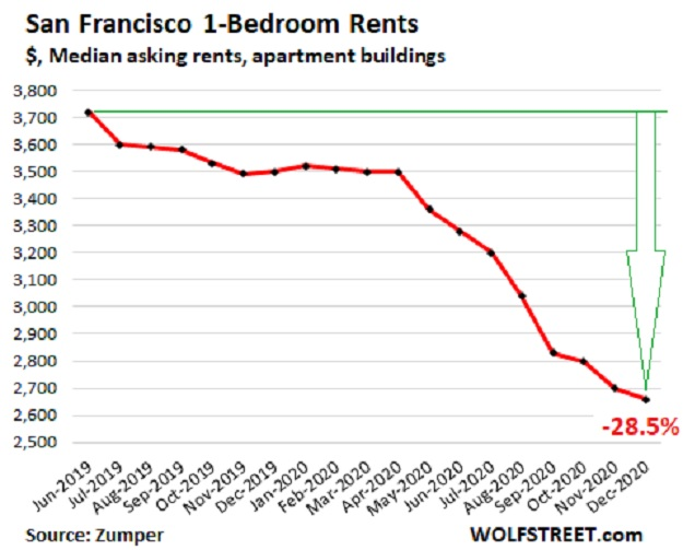 San Francisco rent Nail in the coffin of big cities