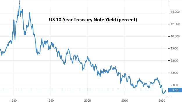 10 year Treasury yield everything bubble