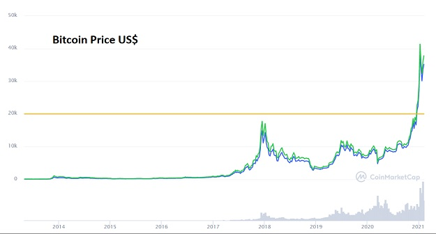 bitcoin everything bubble