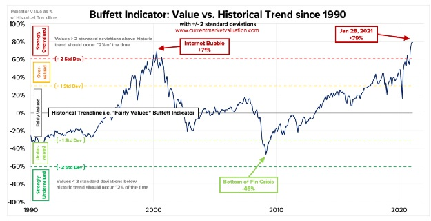 Buffet indicator everything bubble