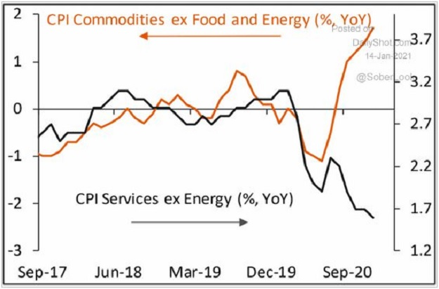 CIP ex food and energy blow-off top