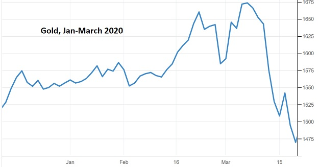 Gold March 2020 soaring interest rates