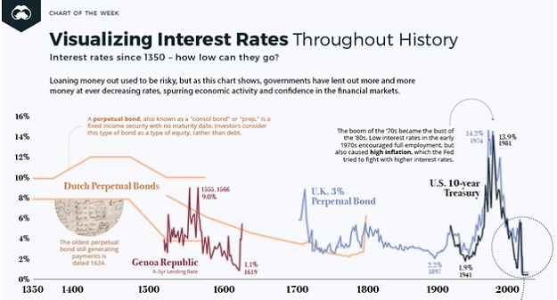 historical interest rates everything bubble