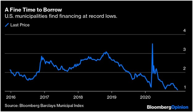 muni bond yields 2021 blow-off top
