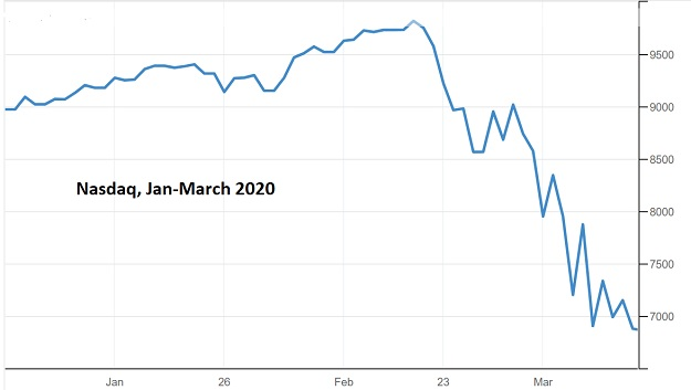 Nasdaq March 2020 soaring interest rates