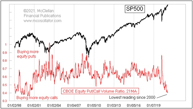 put call ratio blow-off top