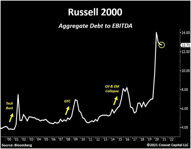 Russell 2000 debt to EBITDA blow-off top