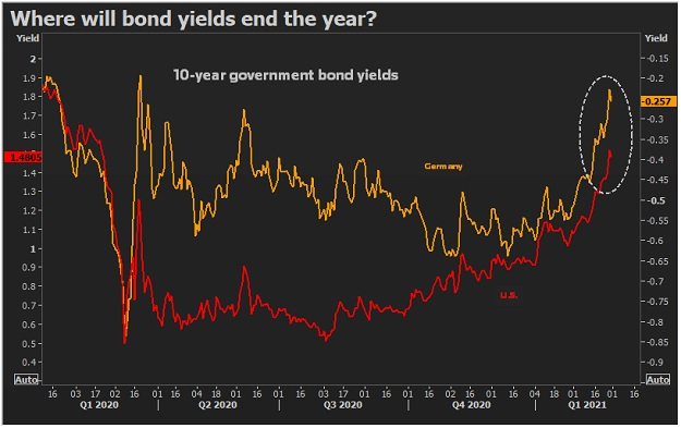 US and German bond yields soaring interest rates