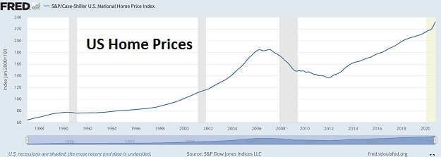 home prices everything bubble