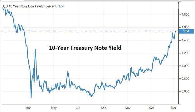 10 year Treasury temporary inflation