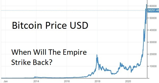 Here Comes Bitcoin's Big Test: The Empire Strikes Back