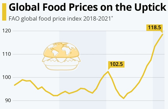 food price inflation Lawrence Lepard gold