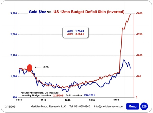 gold vs US deficit Lawrence Lepard gold