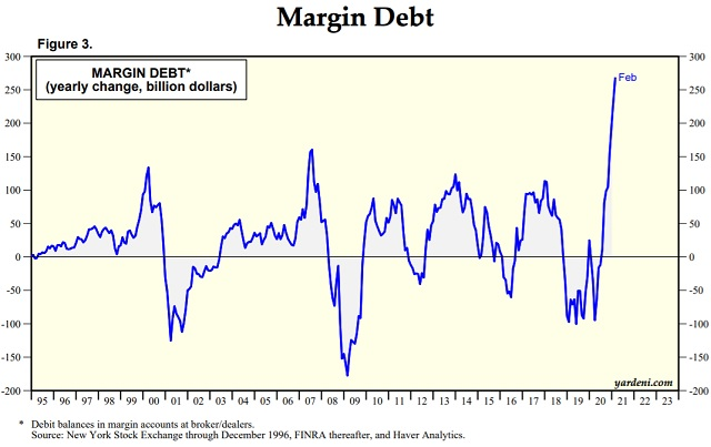 margin debt yearly change stock market bubble