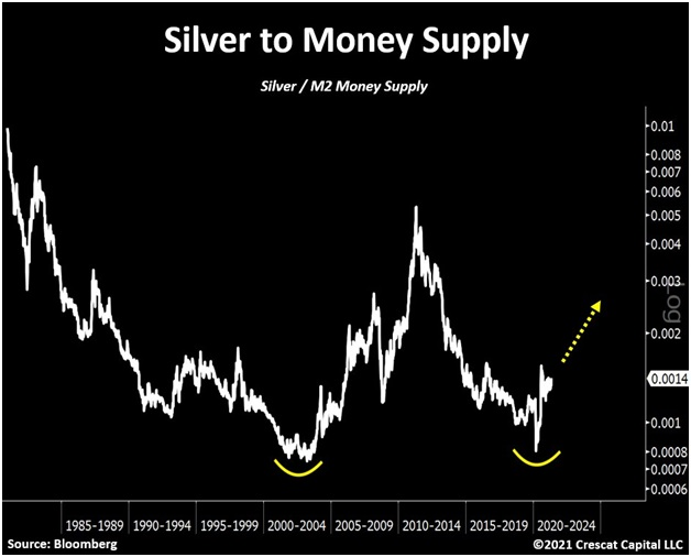 silver price to money supply crazy world inflation