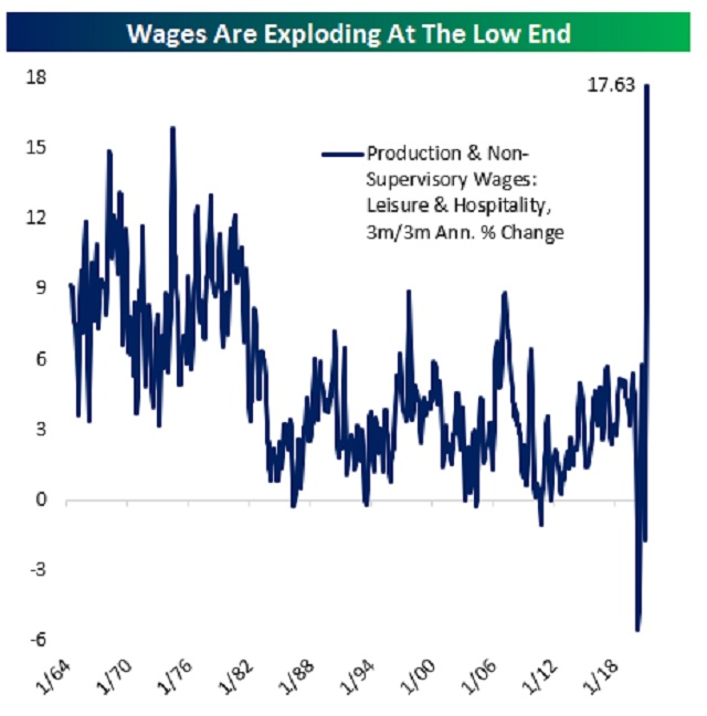 wage growth crazy world inflation