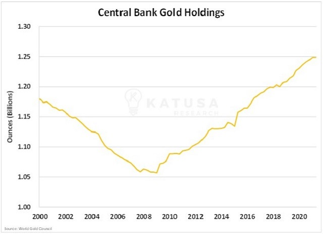 central bank gold holdings Gold miners cash is king