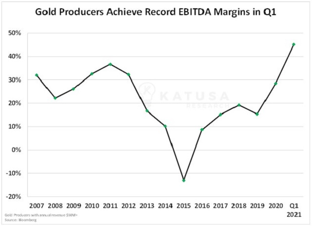 Gold miners EBITDA Gold miners cash is king