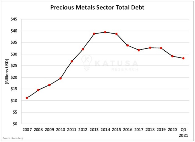Gold miners total debt cash is king
