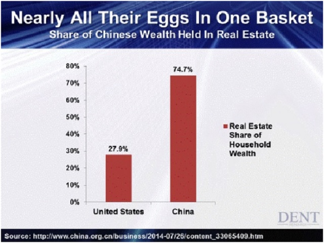 Chinese real estate bust