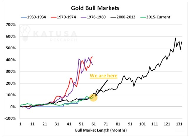 this gold bull